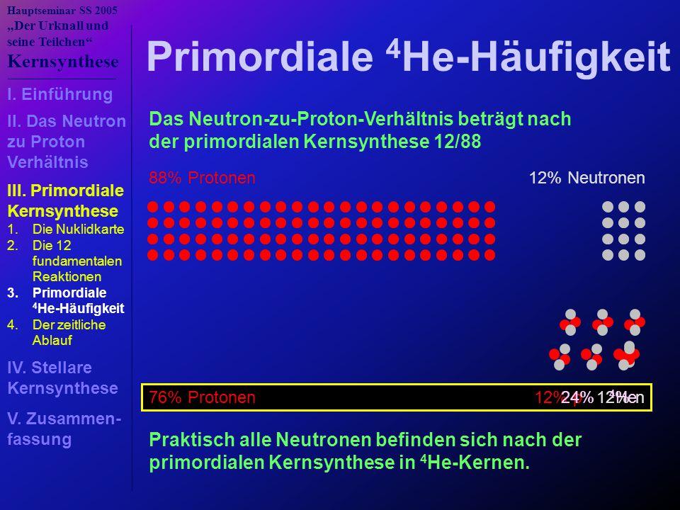 """Hauptseminar SS 2005 """"Der Urknall und seine Teilchen Kernsynthese 12% p 12% n Primordiale 4 He-Häufigkeit Das Neutron-zu-Proton-Verhältnis beträgt nach der primordialen Kernsynthese 12/88 88% Protonen12% Neutronen Praktisch alle Neutronen befinden sich nach der primordialen Kernsynthese in 4 He-Kernen."""