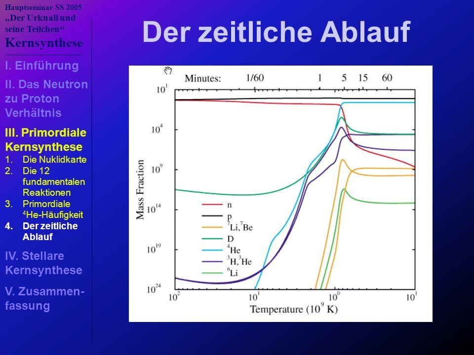 """Hauptseminar SS 2005 """"Der Urknall und seine Teilchen"""" Kernsynthese Der zeitliche Ablauf I. Einführung III. Primordiale Kernsynthese IV. Stellare Kerns"""