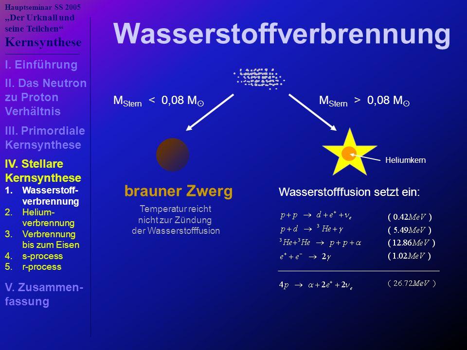 """Hauptseminar SS 2005 """"Der Urknall und seine Teilchen Kernsynthese M Stern < 0,08 M  brauner Zwerg Temperatur reicht nicht zur Zündung der Wasserstofffusion M Stern > 0,08 M  Wasserstofffusion setzt ein: Heliumkern Wasserstoffverbrennung 1.Wasserstoff- verbrennung 2.Helium- verbrennung 3.Verbrennung bis zum Eisen 4.s-process 5.r-process I."""