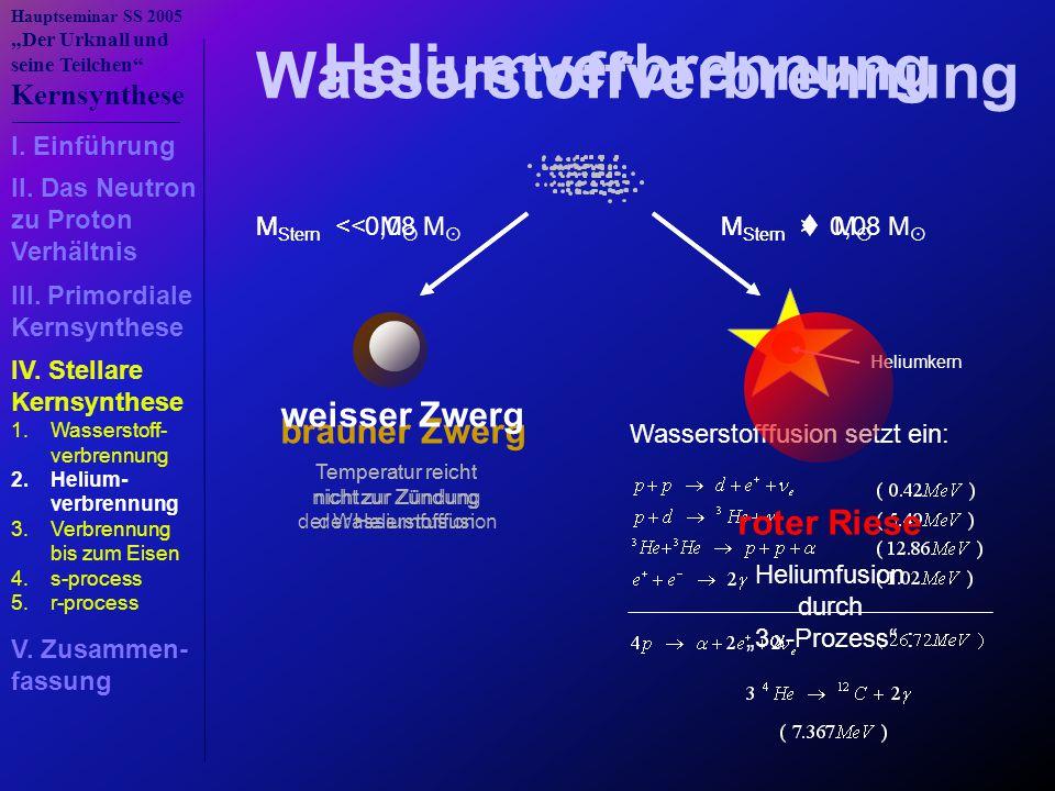 """Hauptseminar SS 2005 """"Der Urknall und seine Teilchen Kernsynthese M Stern < 0,08 M  brauner Zwerg Temperatur reicht nicht zur Zündung der Wasserstofffusion M Stern > 0,08 M  Wasserstofffusion setzt ein: Heliumkern Wasserstoffverbrennung M Stern << M  M Stern  M  weisser Zwerg Temperatur reicht nicht zur Zündung der Heliumfusion roter Riese Heliumfusion durch """"3  -Prozess : Heliumverbrennung 1.Wasserstoff- verbrennung 2.Helium- verbrennung 3.Verbrennung bis zum Eisen 4.s-process 5.r-process I."""