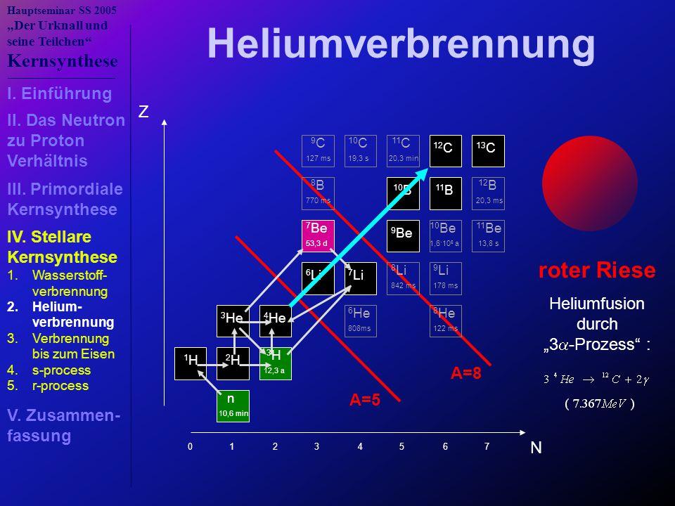 """Hauptseminar SS 2005 """"Der Urknall und seine Teilchen Kernsynthese Z N n 10,6 min 1 H 2 H 3 H 12,3 a 3 He 4 He 6 He 808ms 8 He 122 ms 6 Li 7 Li 8 Li 842 ms 9 Li 178 ms 7 Be 53,3 d 9 Be 10 Be 1,6·10 6 a 11 Be 13,8 s 8 B 770 ms 10 B 11 B 12 B 20,3 ms 9 C 127 ms 10 C 19,3 s 11 C 20,3 min 12 C 13 C 0 1 2 3 4 5 6 7 roter Riese Heliumfusion durch """"3  -Prozess : Heliumverbrennung A=5 A=8 1.Wasserstoff- verbrennung 2.Helium- verbrennung 3.Verbrennung bis zum Eisen 4.s-process 5.r-process I."""