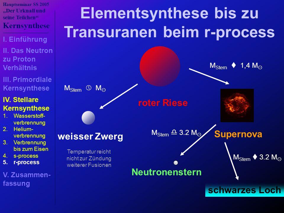 """Hauptseminar SS 2005 """"Der Urknall und seine Teilchen Kernsynthese roter Riese Elementsynthese bis zu Transuranen beim r-process M Stern  M  weisser Zwerg Temperatur reicht nicht zur Zündung weiterer Fusionen M Stern  1,4 M  Supernova M Stern  3.2 M  Neutronenstern schwarzes Loch M Stern  3.2 M  1.Wasserstoff- verbrennung 2.Helium- verbrennung 3.Verbrennung bis zum Eisen 4.s-process 5.r-process I."""