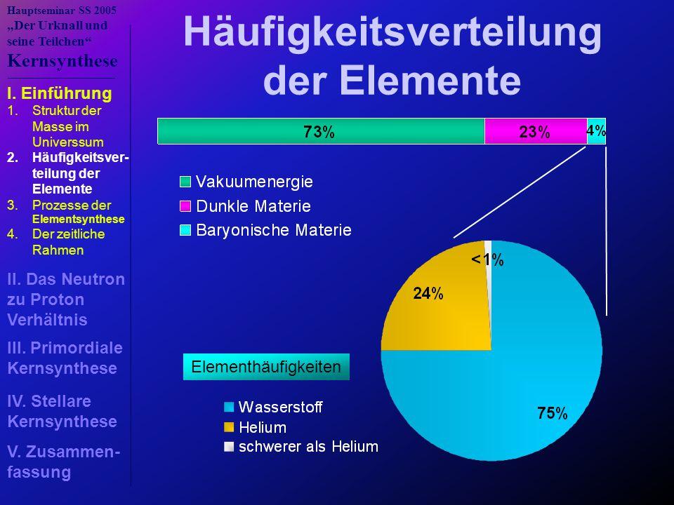 """Hauptseminar SS 2005 """"Der Urknall und seine Teilchen"""" Kernsynthese Häufigkeitsverteilung der Elemente Elementhäufigkeiten I. Einführung III. Primordia"""