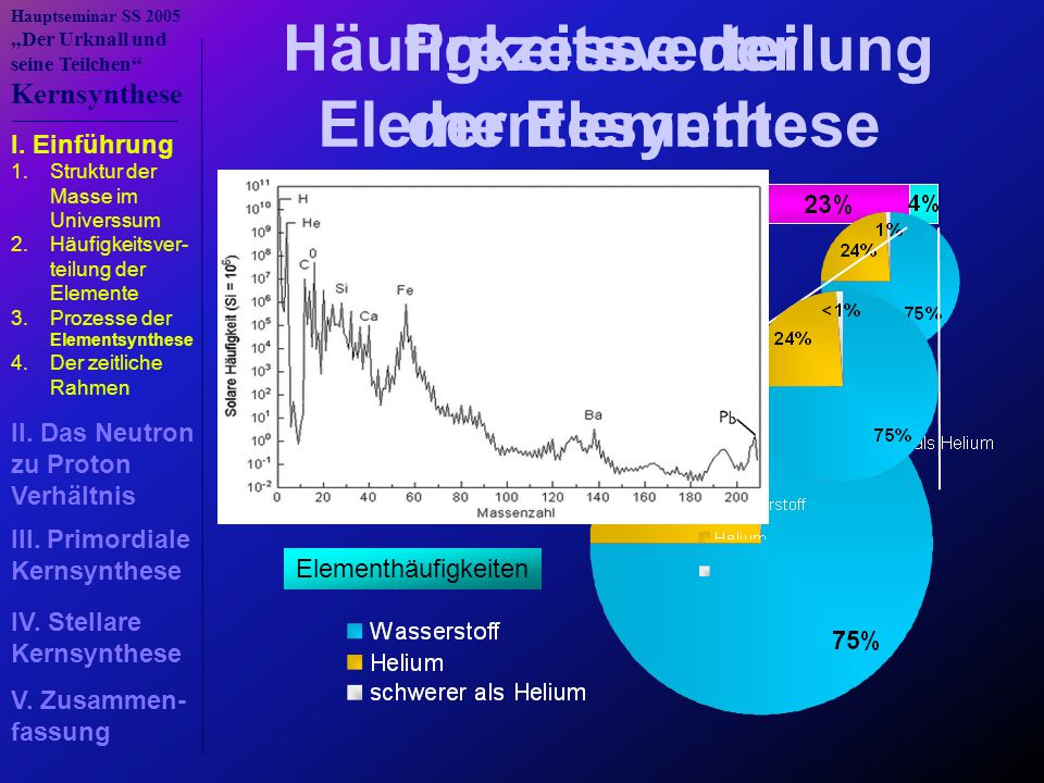 """Hauptseminar SS 2005 """"Der Urknall und seine Teilchen"""" Kernsynthese Häufigkeitsverteilung der Elemente Elementhäufigkeiten Prezesse der Elementesynthes"""