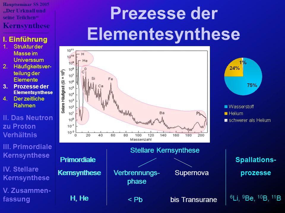 """Hauptseminar SS 2005 """"Der Urknall und seine Teilchen Kernsynthese Der zeitliche Rahmen - 10 -6 s10 12 KkT=100MeVN n / N p ≈ 1 Phasenübergang: Quark-Gluonen-Plasma → Nukleonen - 1s10 10 KkT=1MeVN n / N p ≈ 1/6 Neutrinos entkoppeln von Materie  n und p verlassen th."""