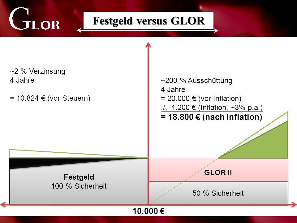 GLOR II Festgeld 100 % Sicherheit 50 % Sicherheit Festgeld versus GLOR 10.000 € ~2 % Verzinsung 4 Jahre = 10.824 € (vor Steuern) ~200 % Ausschüttung 4 Jahre = 20.000 € (vor Inflation)./.
