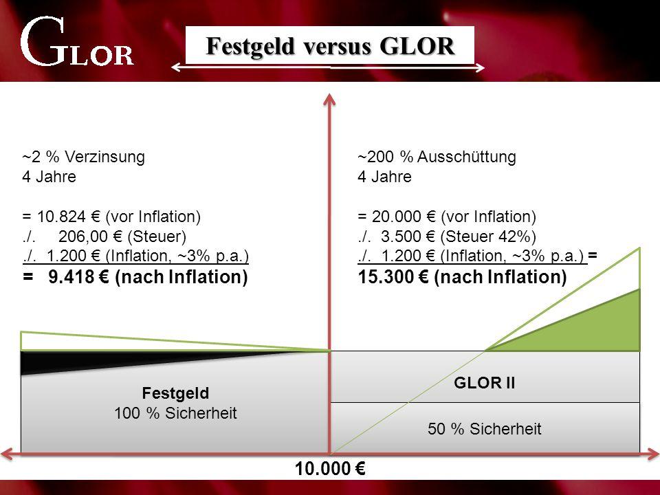 GLOR II Festgeld 100 % Sicherheit 50 % Sicherheit Festgeld versus GLOR 10.000 € ~2 % Verzinsung 4 Jahre = 10.824 € (vor Inflation)./. 206,00 € (Steuer