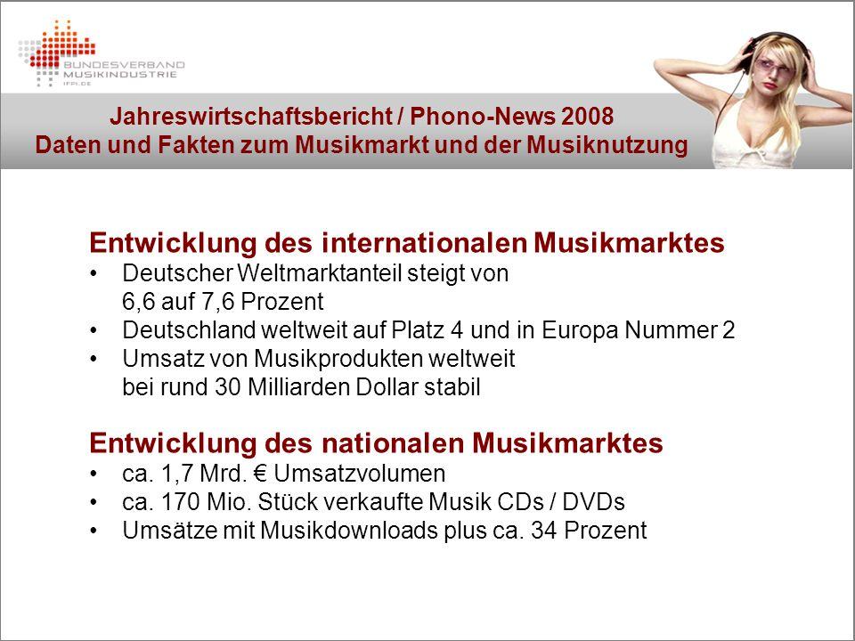 Jahreswirtschaftsbericht / Phono-News 2008 Daten und Fakten zum Musikmarkt und der Musiknutzung Entwicklung des internationalen Musikmarktes Deutscher Weltmarktanteil steigt von 6,6 auf 7,6 Prozent Deutschland weltweit auf Platz 4 und in Europa Nummer 2 Umsatz von Musikprodukten weltweit bei rund 30 Milliarden Dollar stabil Entwicklung des nationalen Musikmarktes ca.