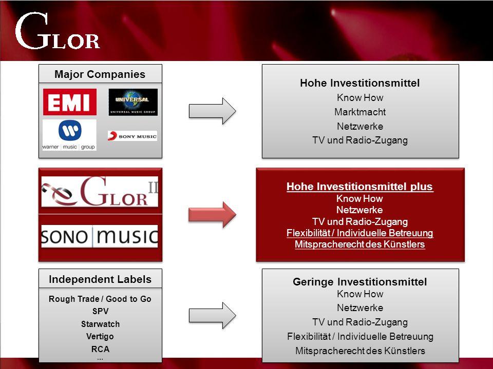 Hohe Investitionsmittel Know How Marktmacht Netzwerke TV und Radio-Zugang Hohe Investitionsmittel Know How Marktmacht Netzwerke TV und Radio-Zugang In