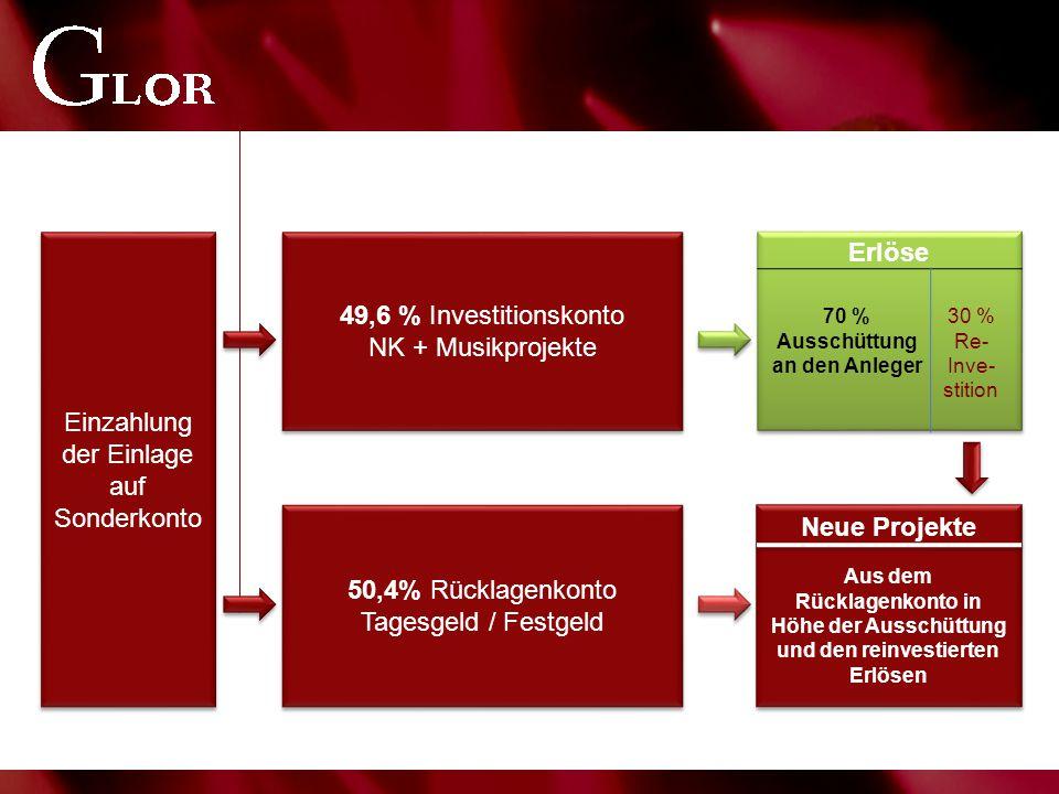 Einzahlung der Einlage auf Sonderkonto 49,6 % Investitionskonto NK + Musikprojekte 50,4% Rücklagenkonto Tagesgeld / Festgeld Erlöse Neue Projekte 70 % Ausschüttung an den Anleger 30 % Re- Inve- stition Aus dem Rücklagenkonto in Höhe der Ausschüttung und den reinvestierten Erlösen
