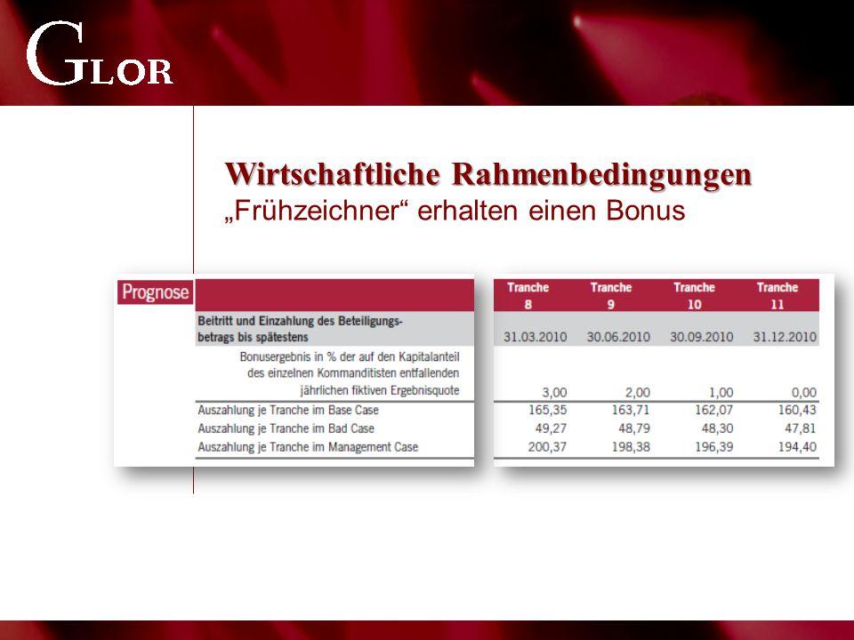 """Wirtschaftliche Rahmenbedingungen Wirtschaftliche Rahmenbedingungen """"Frühzeichner erhalten einen Bonus"""