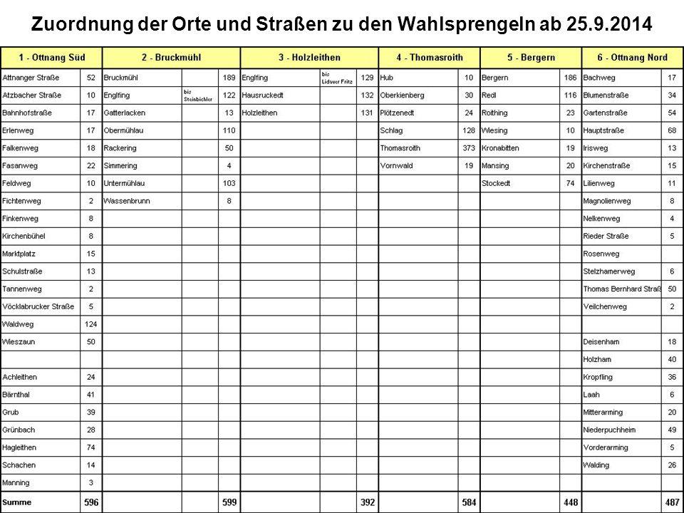 Zuordnung der Orte und Straßen zu den Wahlsprengeln ab 25.9.2014
