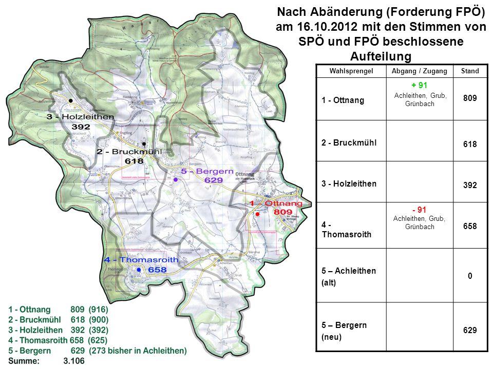 Nach Abänderung (Forderung FPÖ) am 16.10.2012 mit den Stimmen von SPÖ und FPÖ beschlossene Aufteilung WahlsprengelAbgang / ZugangStand 1 - Ottnang + 91 Achleithen, Grub, Grünbach 809 2 - Bruckmühl 618 3 - Holzleithen 392 4 - Thomasroith - 91 Achleithen, Grub, Grünbach 658 5 – Achleithen (alt) 0 5 – Bergern (neu) 629