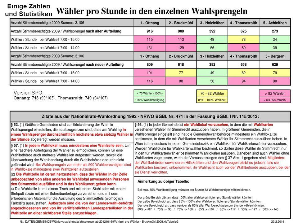 Version SPÖ: Ottnang: 718 (90/103), Thomasroith: 749 (94/107) Einige Zahlen und Statistiken