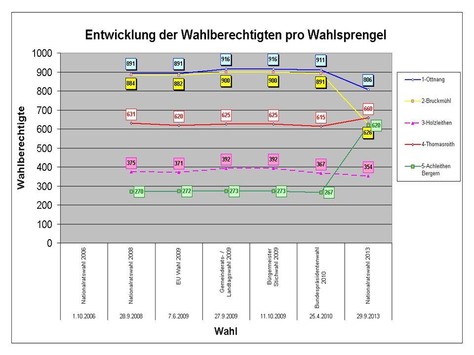 Am 16.10.2012 beschlossene Wahlsprengelaufteilung