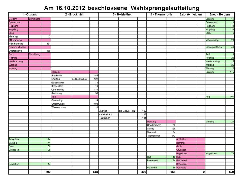 Neuer Vorschlag der SPÖ: 6 Wahlsprengel Ottnang geteilt in Nord und Süd (entspricht ungefähr dem früheren Niederottnang) Teilung entlang der Hauptstraße 2 Wahllokale: in Volksschule und Musikschule