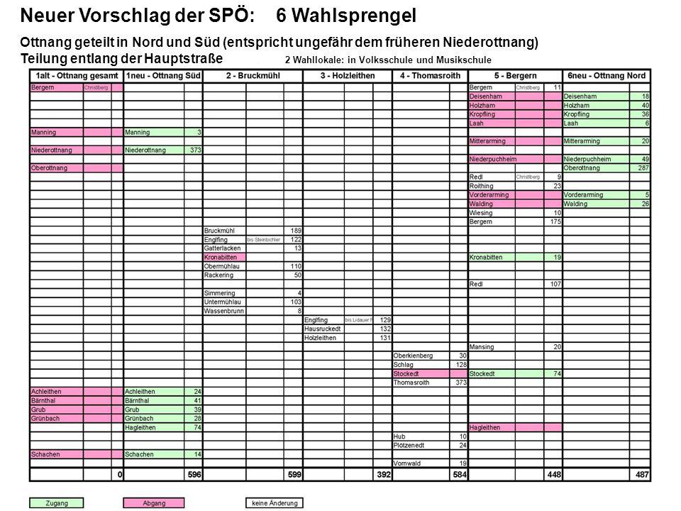 Neuer Vorschlag der SPÖ: 6 Wahlsprengel Ottnang geteilt in Nord und Süd (entspricht ungefähr dem früheren Niederottnang) Teilung entlang der Hauptstra