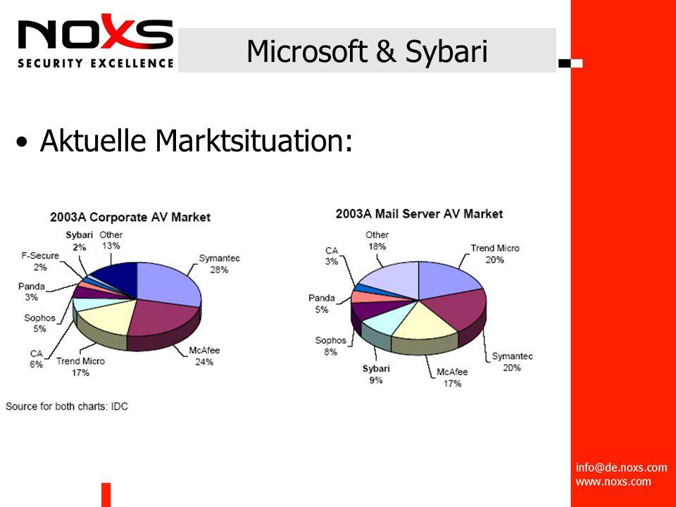 Microsoft & Sybari Aktuelle Marktsituation: