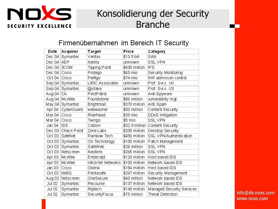 Konsolidierung der Security Branche Firmenübernahmen im Bereich IT Security