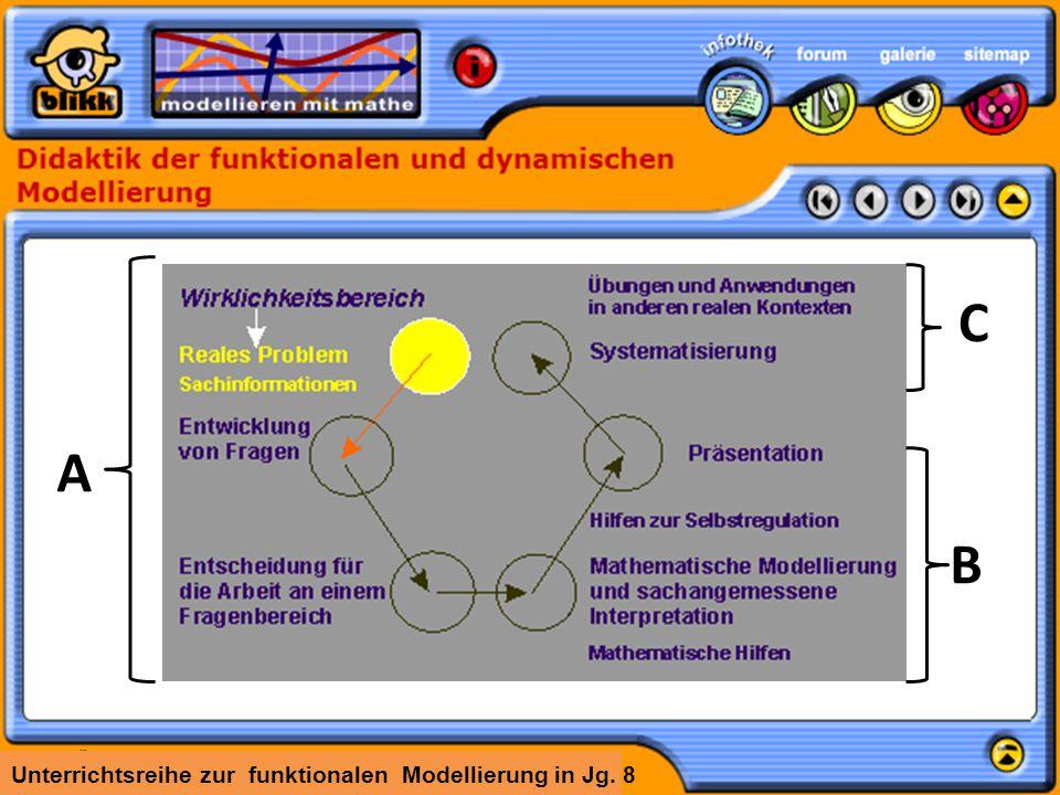 Unterrichtsreihe zur funktionalen Modellierung in Jg. 8 A B C