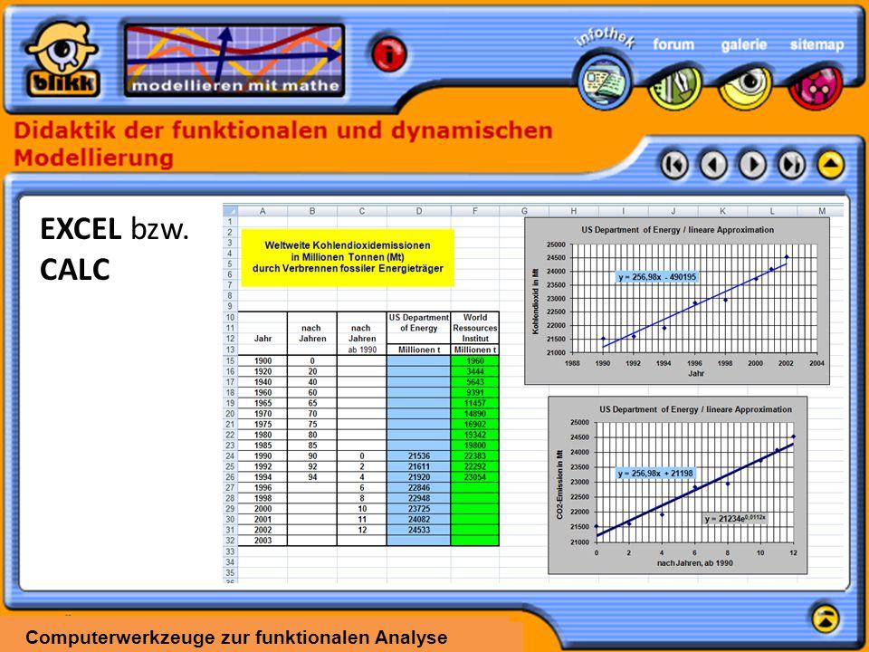 Computerwerkzeuge zur funktionalen Analyse EXCEL bzw. CALC