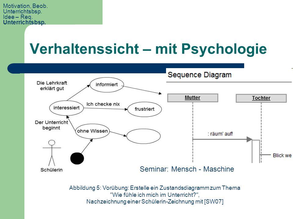 Verhaltenssicht – mit Psychologie Abbildung 5: Vorübung: Erstelle ein Zustandsdiagramm zum Thema