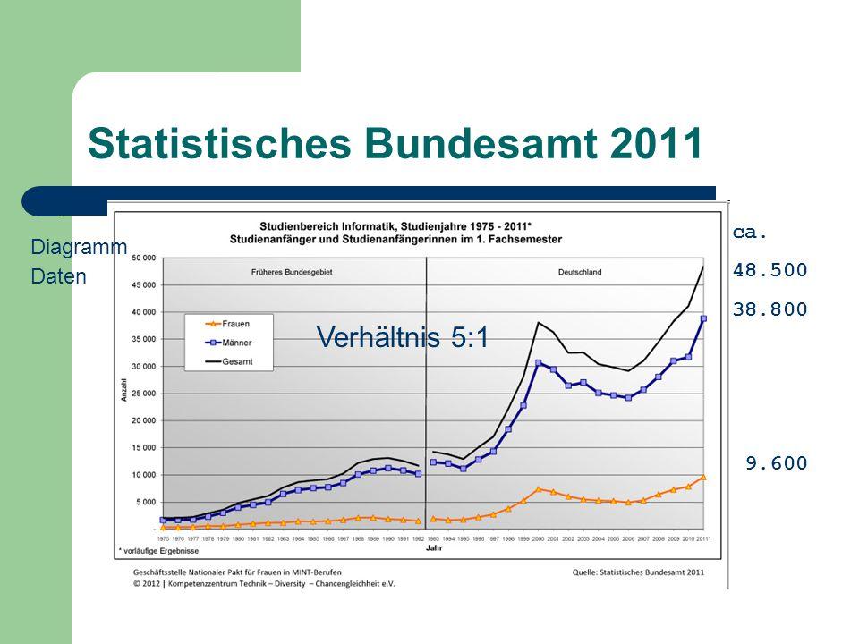 Statistisches Bundesamt 2011 ca. 48.500 38.800 9.600 Verhältnis 5:1 Diagramm Daten