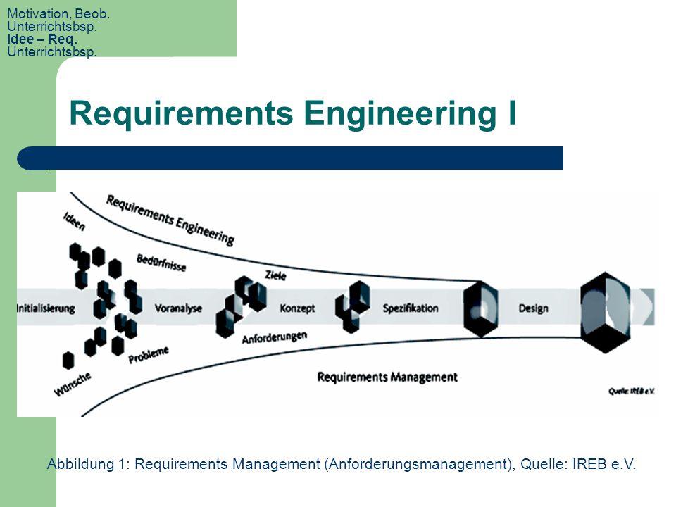 Requirements Engineering I Abbildung 1: Requirements Management (Anforderungsmanagement), Quelle: IREB e.V. Motivation, Beob. Unterrichtsbsp. Idee – R