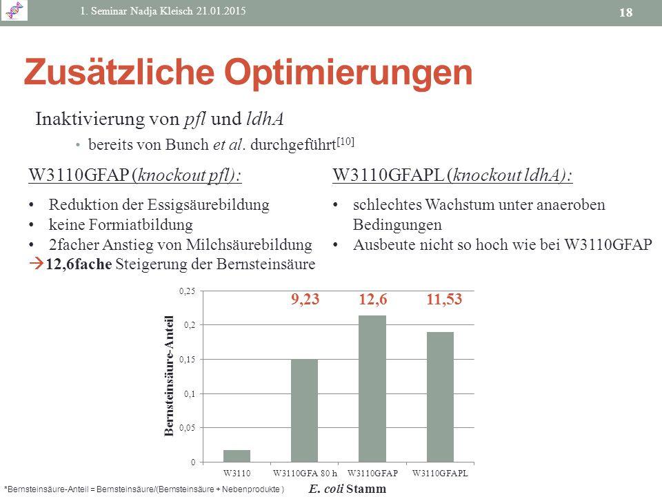 Inaktivierung von pfl und ldhA bereits von Bunch et al. durchgeführt [10] 1. Seminar Nadja Kleisch 21.01.2015 18 Zusätzliche Optimierungen W3110GFAP (