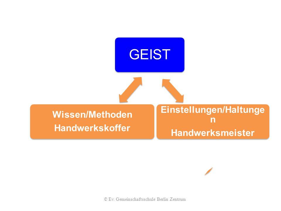 GEIST Einstellungen/Haltunge n Handwerksmeister Wissen/Methoden Handwerkskoffer