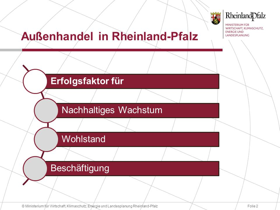Folie 2© Ministerium für Wirtschaft, Klimaschutz, Energie und Landesplanung Rheinland-Pfalz Außenhandel in Rheinland-Pfalz Erfolgsfaktor für Nachhaltiges Wachstum Wohlstand Beschäftigung