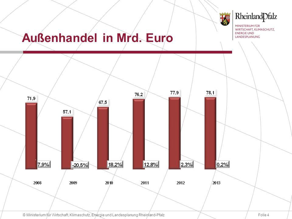 Folie 4© Ministerium für Wirtschaft, Klimaschutz, Energie und Landesplanung Rheinland-Pfalz Außenhandel in Mrd. Euro