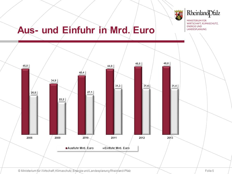 Folie 5© Ministerium für Wirtschaft, Klimaschutz, Energie und Landesplanung Rheinland-Pfalz Aus- und Einfuhr in Mrd. Euro