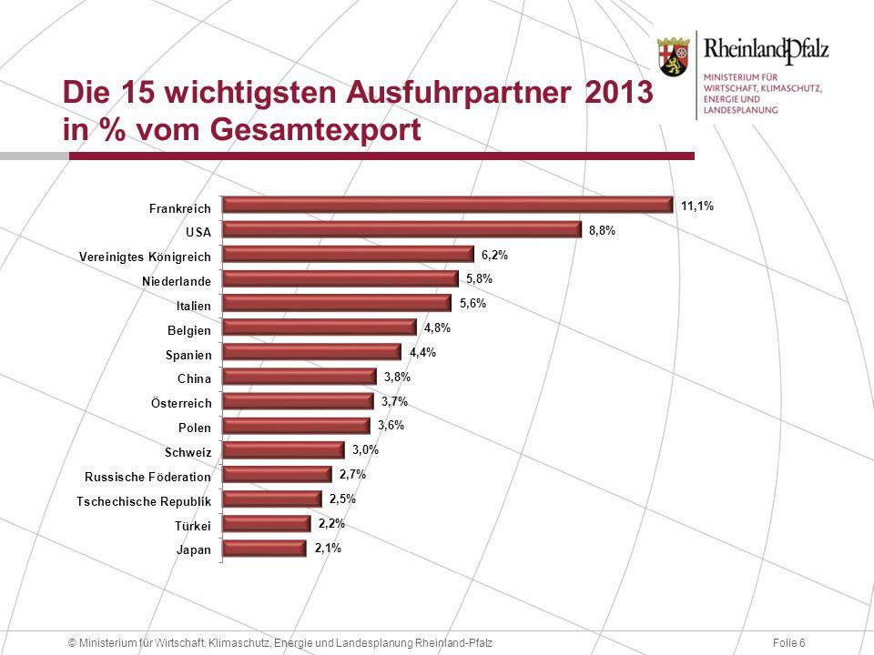 Folie 6© Ministerium für Wirtschaft, Klimaschutz, Energie und Landesplanung Rheinland-Pfalz Die 15 wichtigsten Ausfuhrpartner 2013 in % vom Gesamtexpo