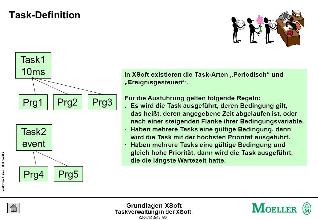 Schutzvermerk nach DIN 34 beachten 02/04/15 Seite 100 Grundlagen XSoft Task1 10ms Prg1 Prg2Prg3 Task2 event Prg4 Prg5 In XSoft existieren die Task-Art