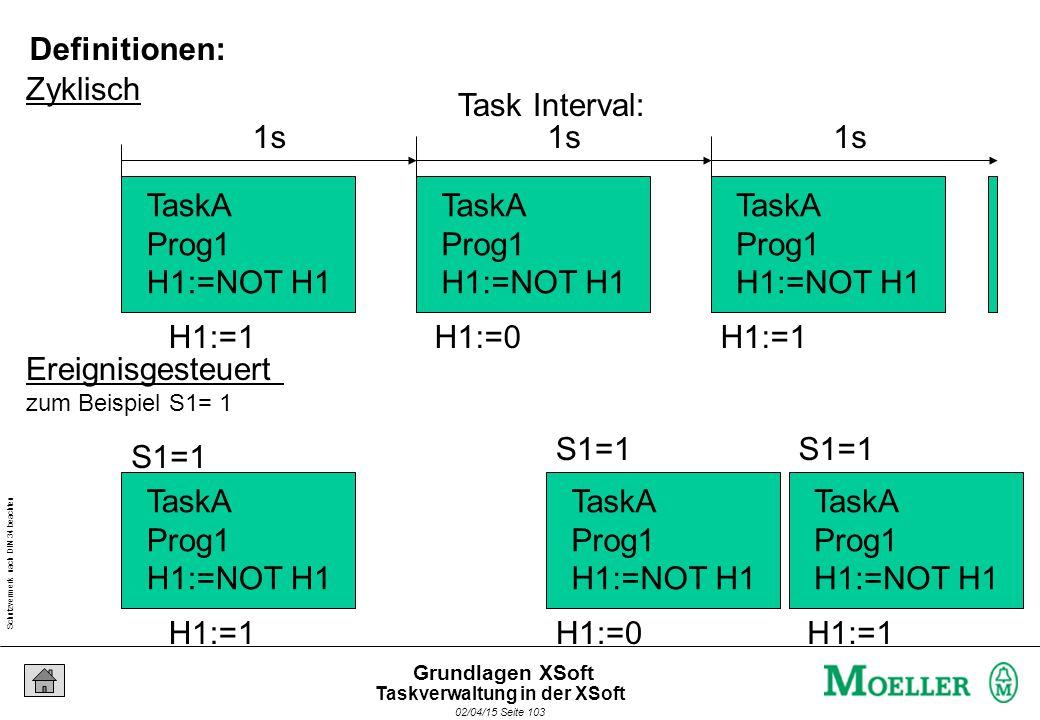 Schutzvermerk nach DIN 34 beachten 02/04/15 Seite 103 Grundlagen XSoft Zyklisch Ereignisgesteuert zum Beispiel S1= 1 TaskA Prog1 H1:=NOT H1 TaskA Prog1 H1:=NOT H1 TaskA Prog1 H1:=NOT H1 H1:=1H1:=0H1:=1 1s TaskA Prog1 H1:=NOT H1 TaskA Prog1 H1:=NOT H1 TaskA Prog1 H1:=NOT H1 H1:=1H1:=0H1:=1 S1=1 Task Interval: Definitionen: Taskverwaltung in der XSoft