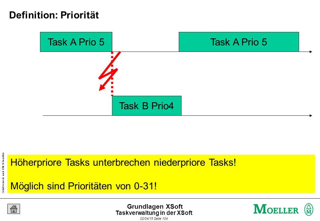 Schutzvermerk nach DIN 34 beachten 02/04/15 Seite 104 Grundlagen XSoft Task A Prio 5 Task B Prio4 Task A Prio 5 Höherpriore Tasks unterbrechen niederpriore Tasks.