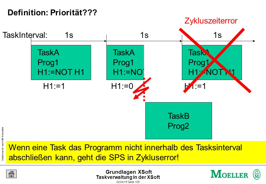 Schutzvermerk nach DIN 34 beachten 02/04/15 Seite 105 Grundlagen XSoft TaskA Prog1 H1:=NOT H1 TaskA Prog1 H1:=NOT H1 TaskA Prog1 H1:=NOT H1 H1:=1H1:=0H1:=1 1s TaskInterval: TaskB Prog2 Zykluszeiterror Wenn eine Task das Programm nicht innerhalb des Tasksinterval abschließen kann, geht die SPS in Zykluserror.
