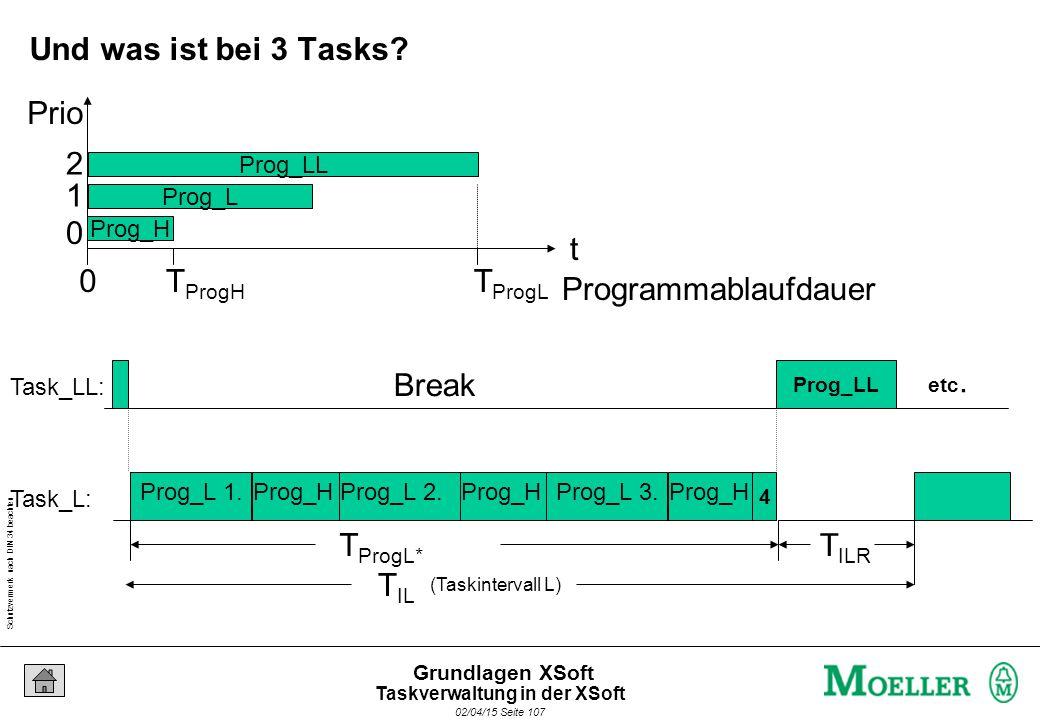 Schutzvermerk nach DIN 34 beachten 02/04/15 Seite 107 Grundlagen XSoft (Taskintervall L) T IL Break Prog_H T IRH Task_LL: Task_L: Break Prog_H Break Prog_H Prog_L 1.Prog_L 2.Prog_L 3.