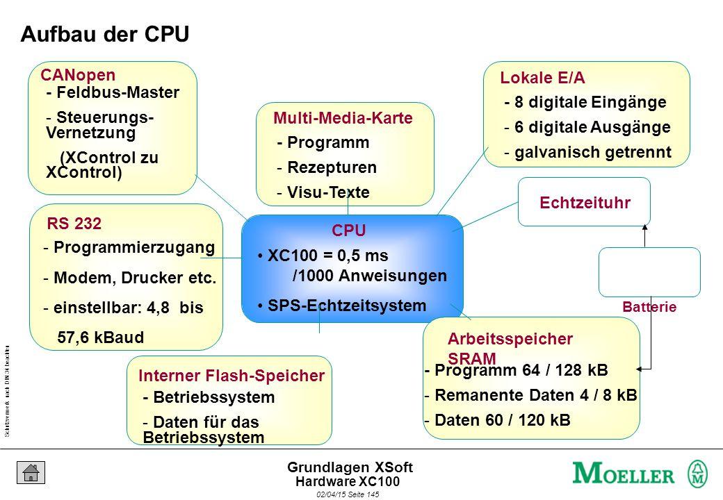 Schutzvermerk nach DIN 34 beachten 02/04/15 Seite 145 Grundlagen XSoft CPU XC100 = 0,5 ms /1000 Anweisungen SPS-Echtzeitsystem Arbeitsspeicher SRAM -