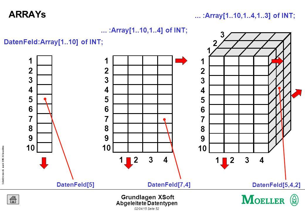 Schutzvermerk nach DIN 34 beachten 02/04/15 Seite 52 Grundlagen XSoft DatenFeld:Array[1..10] of INT; 1 2 3 4 5 6 7 8 9 10 DatenFeld[5]...
