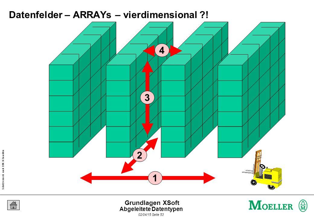 Schutzvermerk nach DIN 34 beachten 02/04/15 Seite 53 Grundlagen XSoft 1 2 3 4 Datenfelder – ARRAYs – vierdimensional ?! Abgeleitete Datentypen