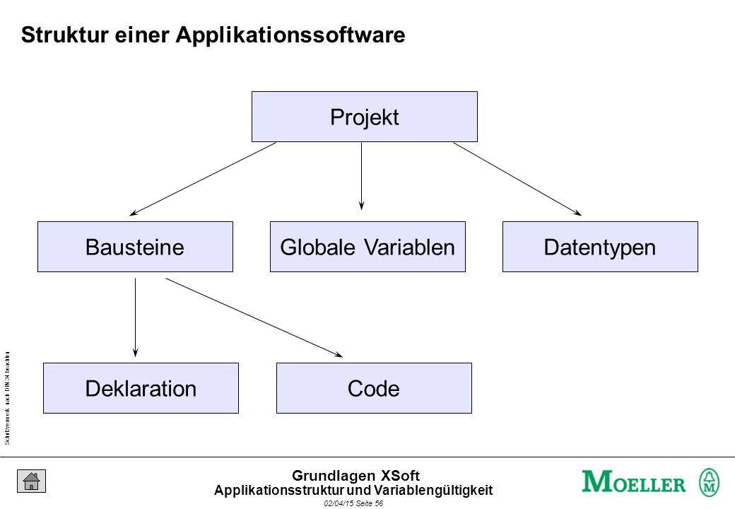 Schutzvermerk nach DIN 34 beachten 02/04/15 Seite 56 Grundlagen XSoft Projekt BausteineGlobale VariablenDatentypen DeklarationCode Struktur einer Appl