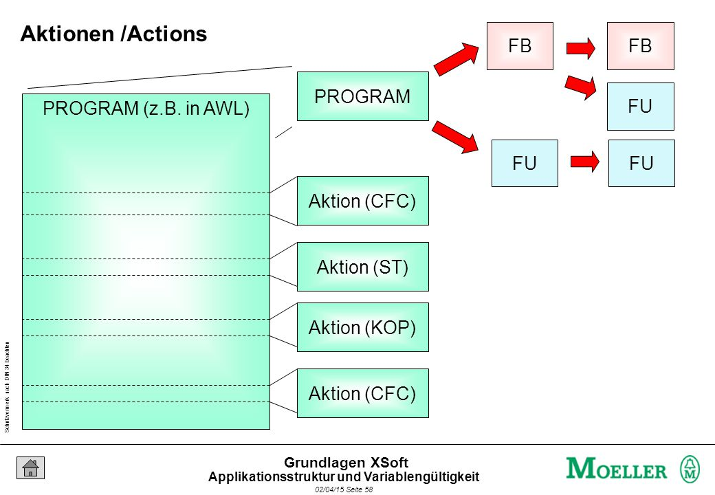 Schutzvermerk nach DIN 34 beachten 02/04/15 Seite 58 Grundlagen XSoft FU FB FU FB PROGRAM PROGRAM (z.B. in AWL) Aktion (CFC) Aktion (ST) Aktion (KOP)