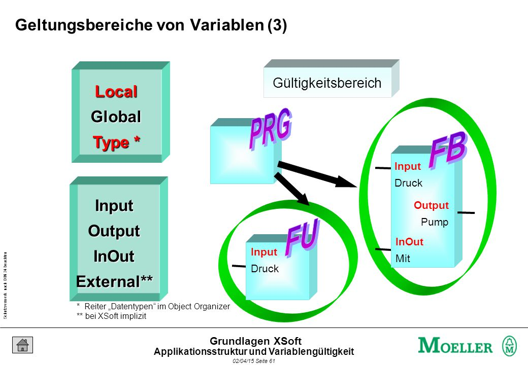 Schutzvermerk nach DIN 34 beachten 02/04/15 Seite 61 Grundlagen XSoft Gültigkeitsbereich Input Druck Input Druck Output Pump InOut Mit LocalGlobal Typ