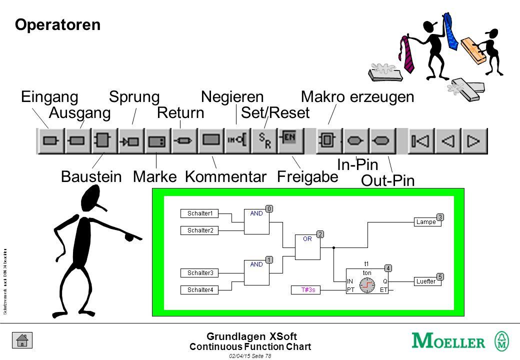 Schutzvermerk nach DIN 34 beachten 02/04/15 Seite 78 Grundlagen XSoft Eingang Ausgang Baustein Sprung Marke Return Kommentar Negieren Set/Reset Freiga