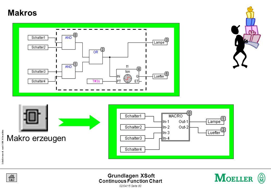 Schutzvermerk nach DIN 34 beachten 02/04/15 Seite 80 Grundlagen XSoft Makro erzeugen Makros Continuous Function Chart