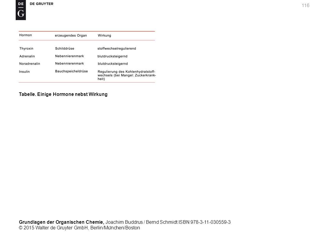 Grundlagen der Organischen Chemie, Joachim Buddrus / Bernd Schmidt ISBN 978-3-11-030559-3 © 2015 Walter de Gruyter GmbH, Berlin/Mu ̈ nchen/Boston 116 Tabelle.