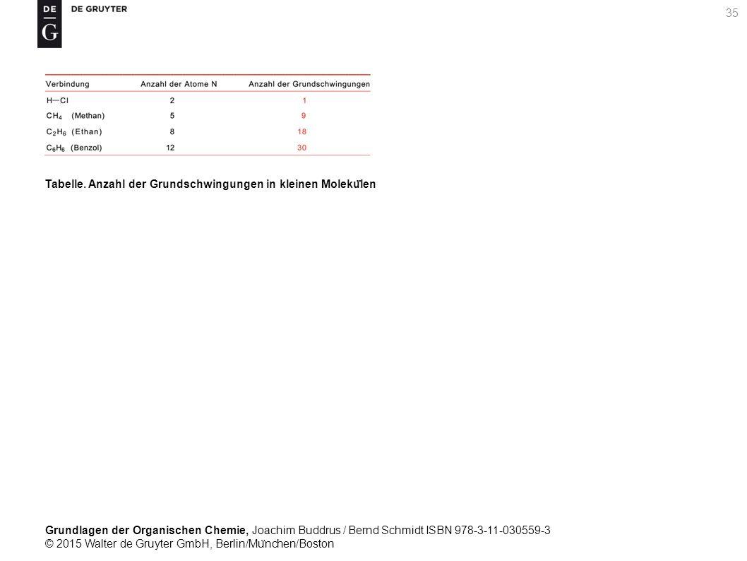 Grundlagen der Organischen Chemie, Joachim Buddrus / Bernd Schmidt ISBN 978-3-11-030559-3 © 2015 Walter de Gruyter GmbH, Berlin/Mu ̈ nchen/Boston 35 Tabelle.