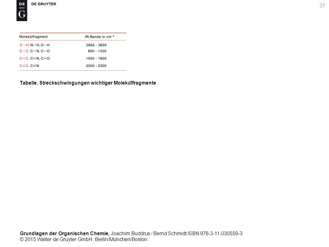 Grundlagen der Organischen Chemie, Joachim Buddrus / Bernd Schmidt ISBN 978-3-11-030559-3 © 2015 Walter de Gruyter GmbH, Berlin/Mu ̈ nchen/Boston 37 Tabelle.